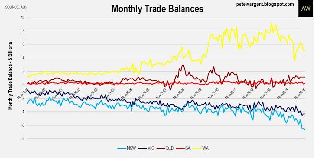 Trade balance improving