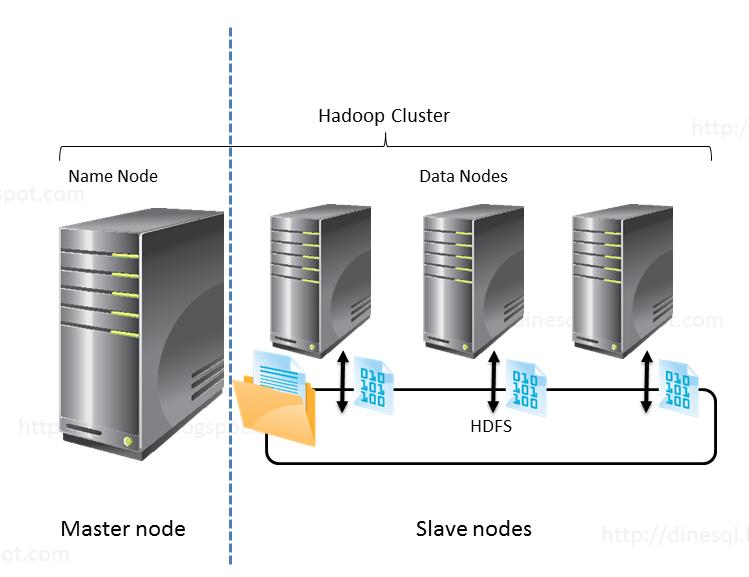 how to find number of nodes in hadoop cluster