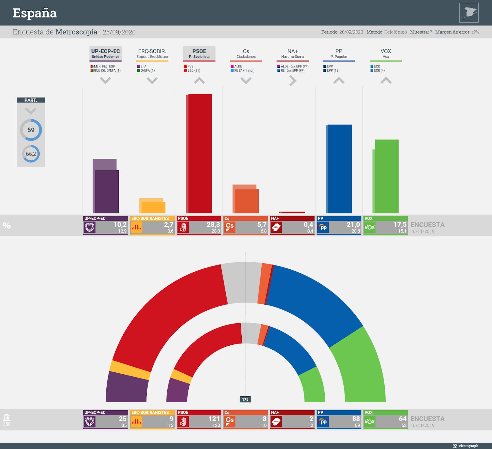 Gráfico de la encuesta para elecciones generales en España realizada por Metroscopia, 25 de septiembre de 2020