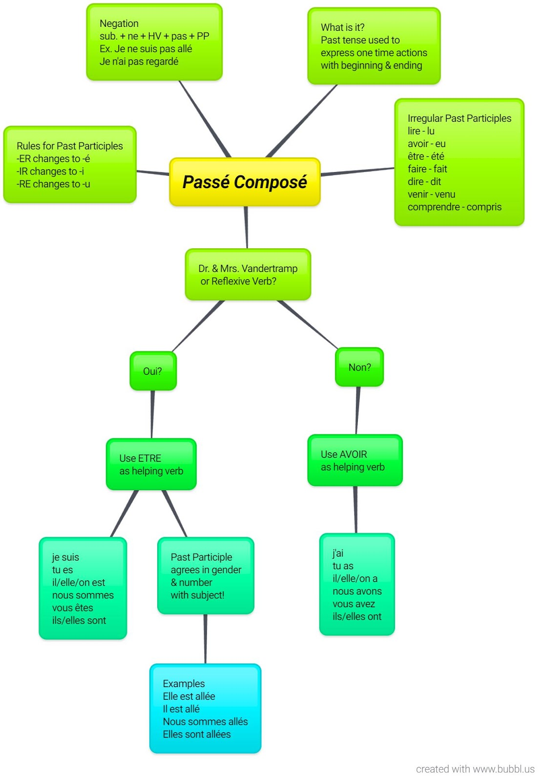 artifact include this content map and a link to the tool used in your blog