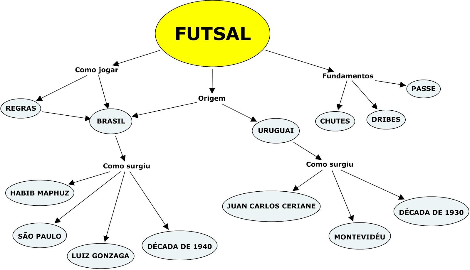 3af7a4adf66c5 EDUCAÇÃO FÍSICA NO CASTRO ALVES  MAPA CONCEITUAL - FUTSAL