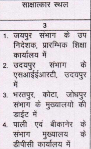 SSA Rajasthan Recruitment
