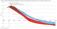 Range of Global Emissions Pathways Scenarios: 1.5 and 2 degrees (Credit: Oil Change International)Click to Enlarge.