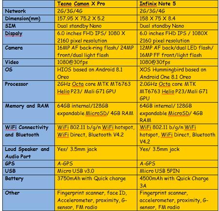 tecno-camon-x-pro-and-infinix-note-5-comparison-table