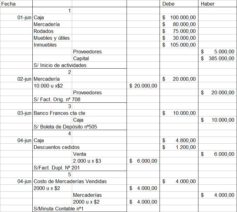 Compra De Utiles De Oficina Asiento Contable.Ejercicios De Contabilidad