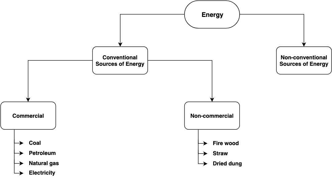 Types of Conventional Sources of Energy