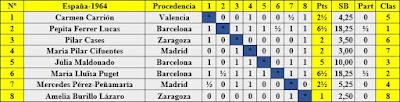 VIII Campeonato femenino de ajedrez de España, clasificación final por orden del sorteo inicial