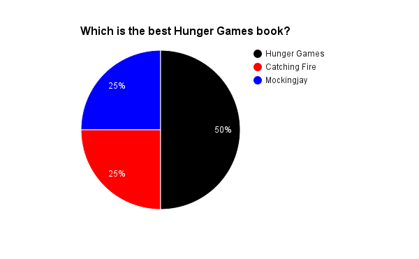hunger games trilogy games combining all of the results from our criteria we managed to put all the information onto one graph to see which hunger games book is the best one
