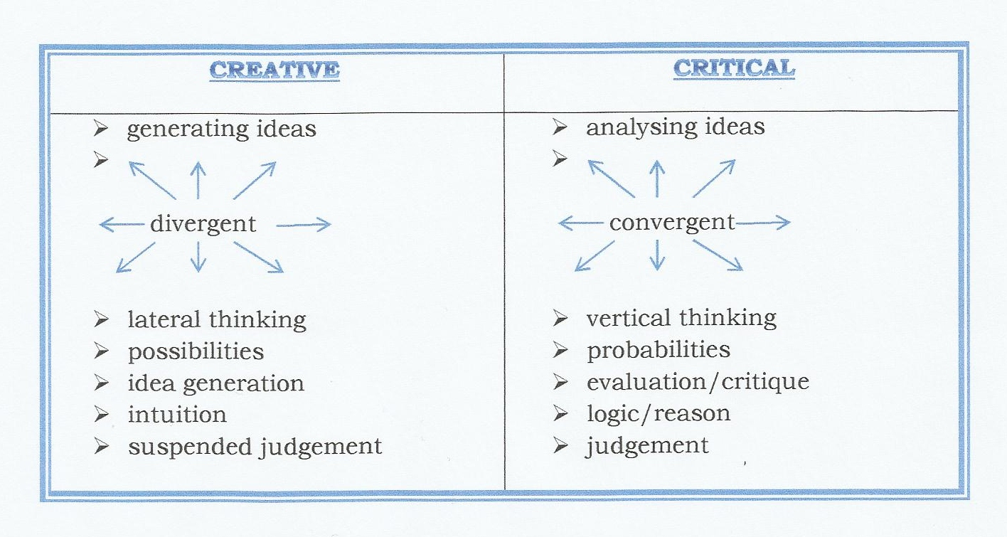 critical thinking vs creative thinking Teaching critical thinking and problem solving skills a critical analysis of the information provided on this typesetting topic creative discussion.