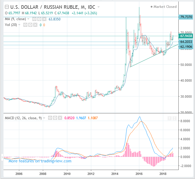 USDRUB (US Dollar to Russian Ruble rate) Long Term Forecast: BUY(Long)