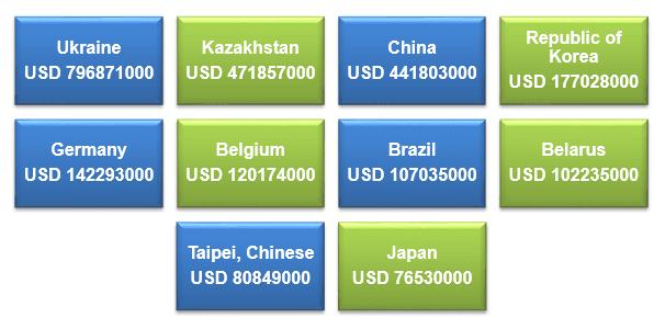 Export Genius: Russian Buyers List of Iron and Steel
