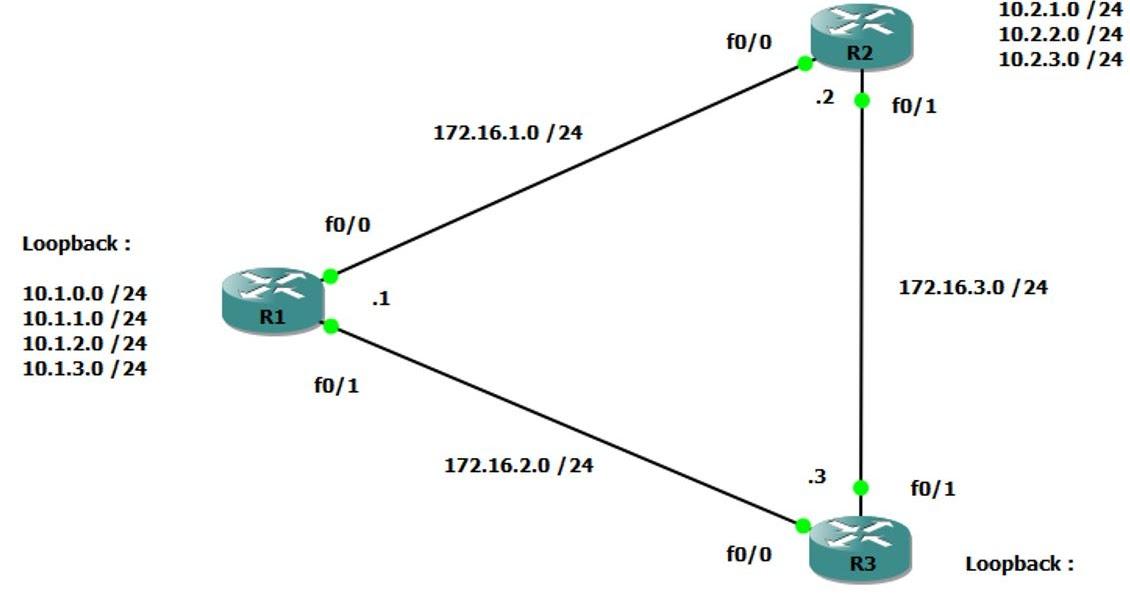Configuration EIGRP pour IPv4 ~ Réseaux Informatiques