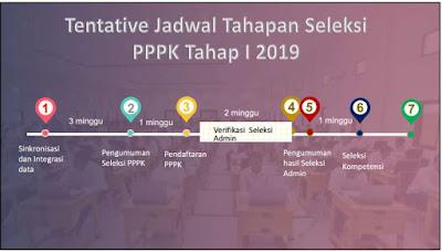Tentative Jadwal Tahapan Seleksi PPPK Tahap I Tahun 2019, https://bloggoeroe.blogspot.com/