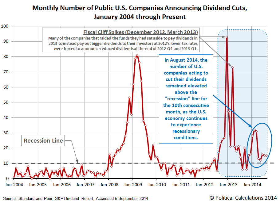 Monthly Number of Public U.S. Companies Announcing Dividend Cuts, January 2004 through August 2014