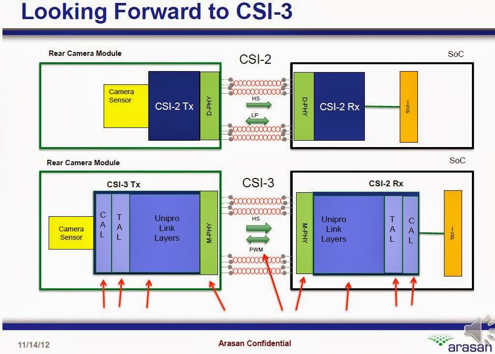 Image Sensors World: MIPI M-PHY 3 0 Spec Ready