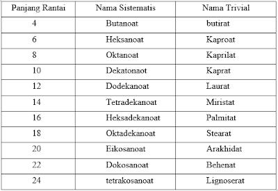 MAKALAH LEMAK JENUH (KIMIA ORGANIK II)