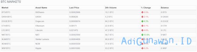 koin yang bisa di beli dengan rupiah dan bitcoin