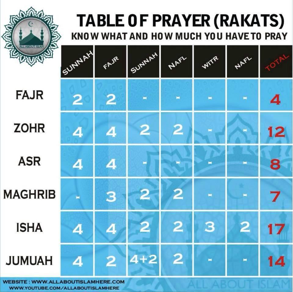 HOW MANY RAKATS IN EACH PRAYER
