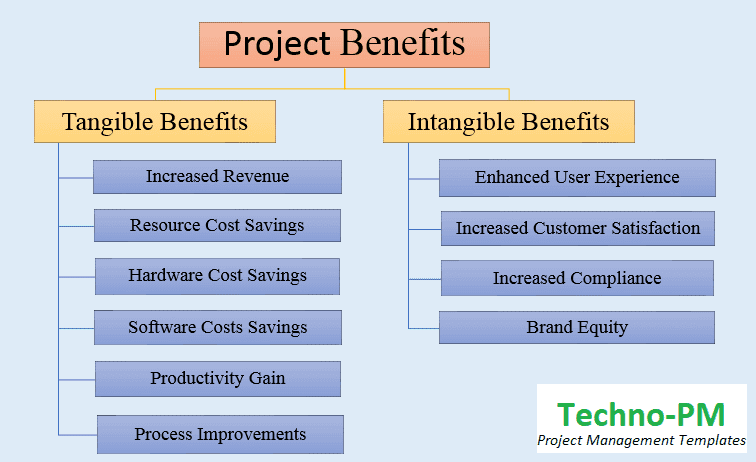 10 Tangible Benefits Examples And Intangible Benefits Examples