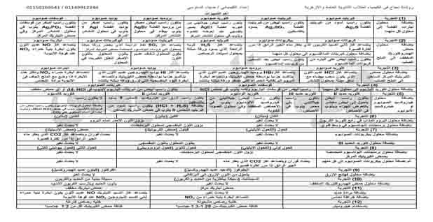 6 ورقات فقط مراجعة كيمياء للثانوية العامة 2020