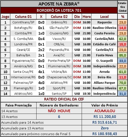 LOTECA 701 - RESULTADOS / RATEIO OFICIAL 01