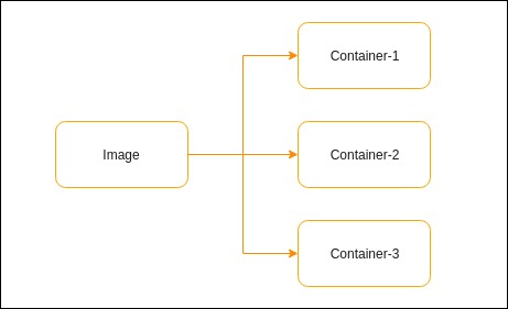 docker image to containers
