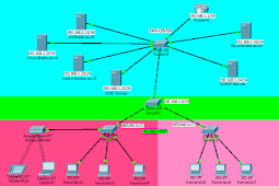 Simulasi Infrastruktur Jaringan LAN