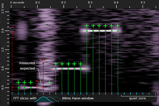 [Image: A diagram illustrating how an FFT is used to search for a melody. The FFT in the image is noisy and some parts of the melody can not be measured.]