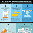 McKinsey article: New approach to business-model innovation
