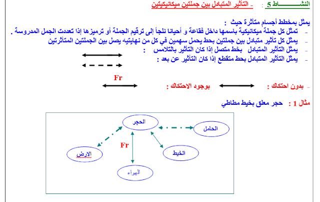 مذكرات السنة الرابعة متوسط فيزياء pdf