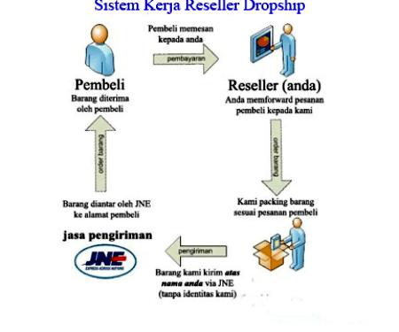 cara menjadi reseller dropship