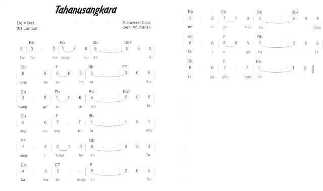 Not Angka Pianika Lagu Tahanusangkara (Sulawesi Utara)