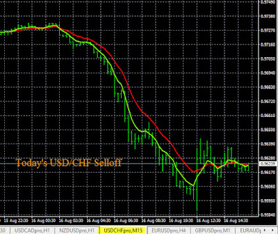 Forex Day Trade USD/CHF Sell Signal 8-16-2016