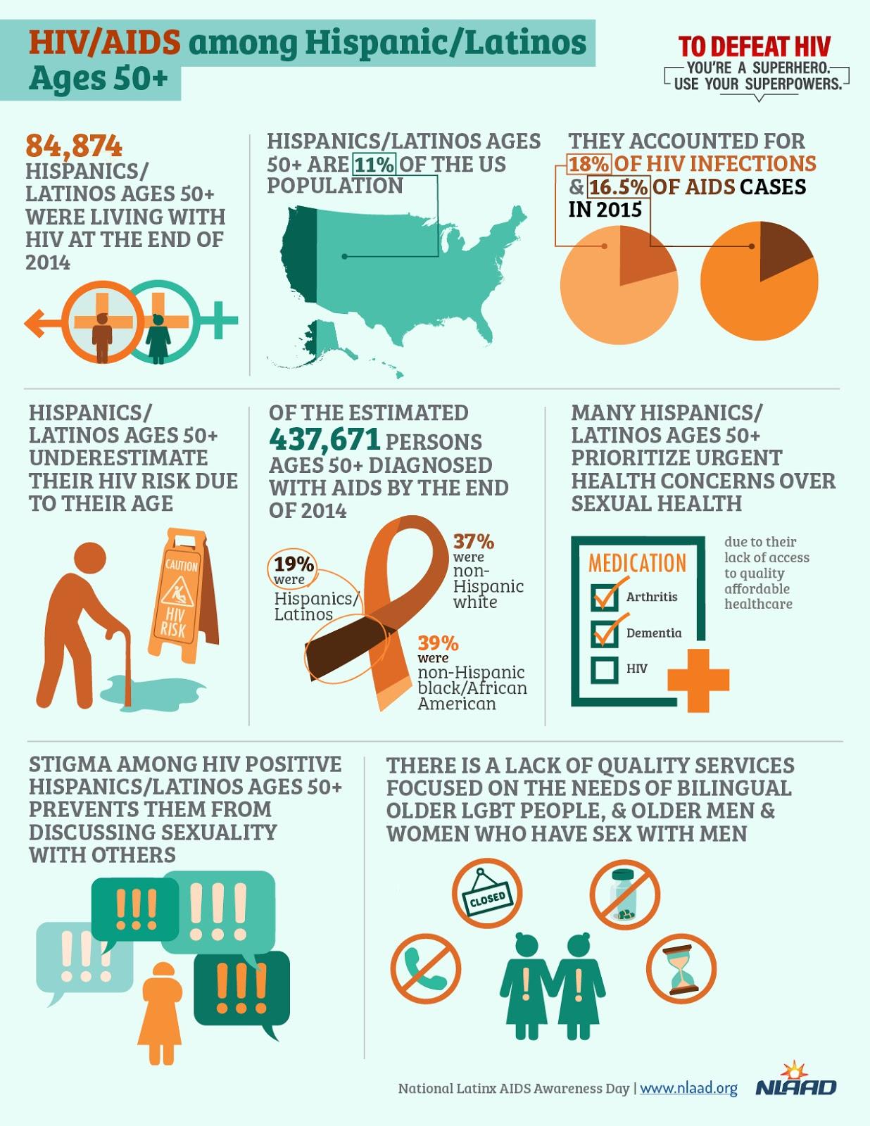Study Of Latinos  >> Hispanic Community Health Study Study Of Latinos The Bronx Field Center