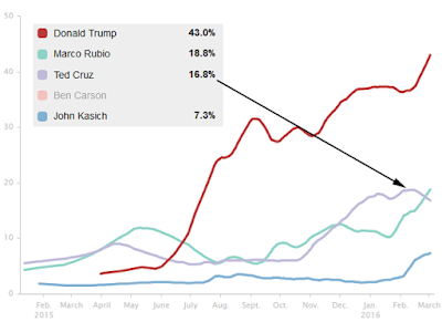 http://elections.huffingtonpost.com/pollster/2016-national-gop-primary