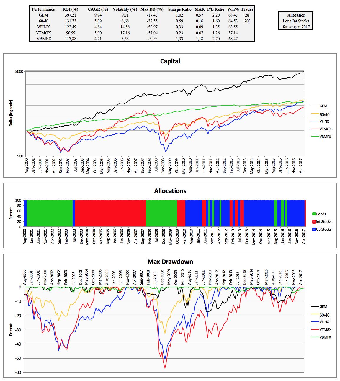 Trendxplorer Update For Global Equities Momentum Excel Vba