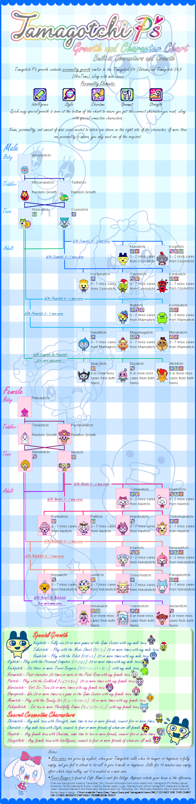 Tamagotchi Growth Charts Juveique27