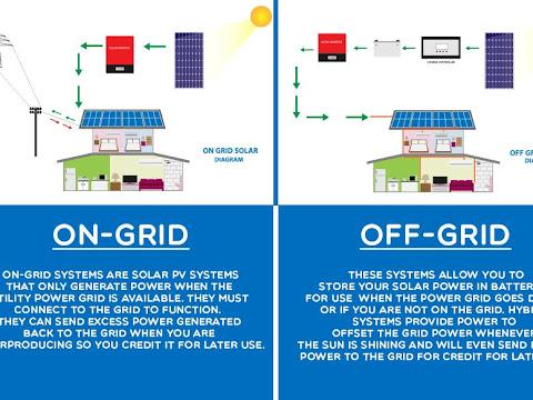 Perbedaan antara Sistem Off Grid dan On Grid pada Pemanfaatan Energi Surya