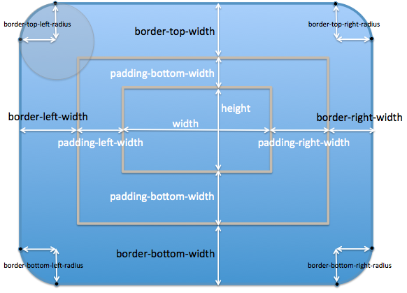 CSS transform-origin Coming to SVG   Hans Muller's WebKit Blog