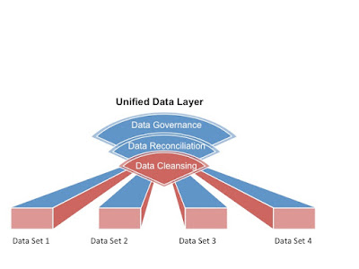 Data Lakes, UDLs vs. Analytics Platforms
