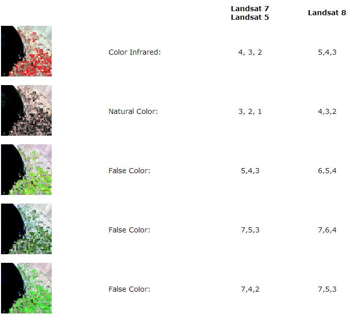 Combinação de Bandas no Landsat 8 » Forest-GIS : O seu