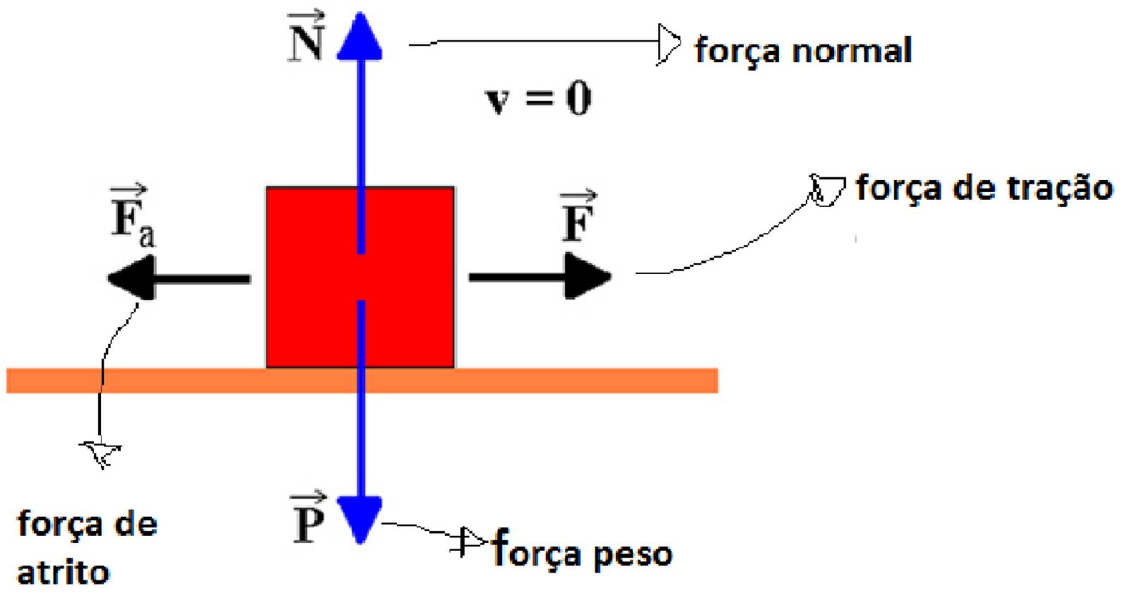 Atrito | Física