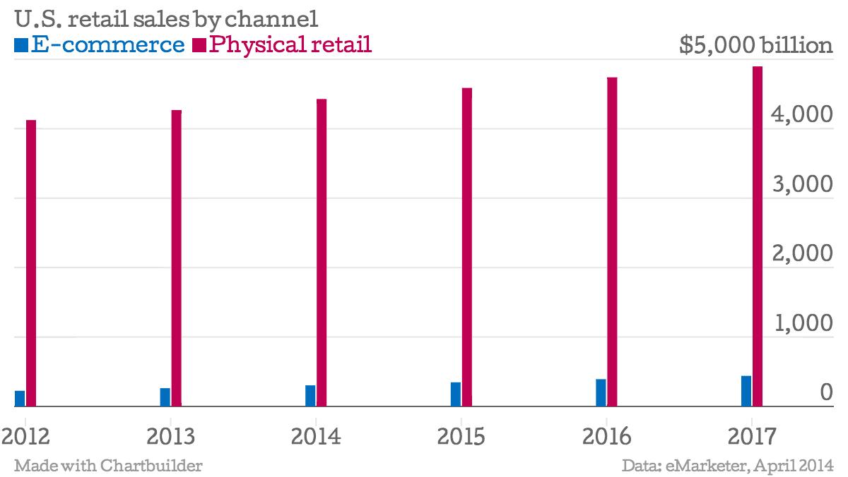 Statistics on online shopping vs in store shopping