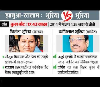 jhabua-ratlam-alirajpur-election-2015-बीजेपी की अग्नि परीक्षा,म.प्र.के झाबुआ-रतलाम अलीराजपुर और देवास में मदतान आज