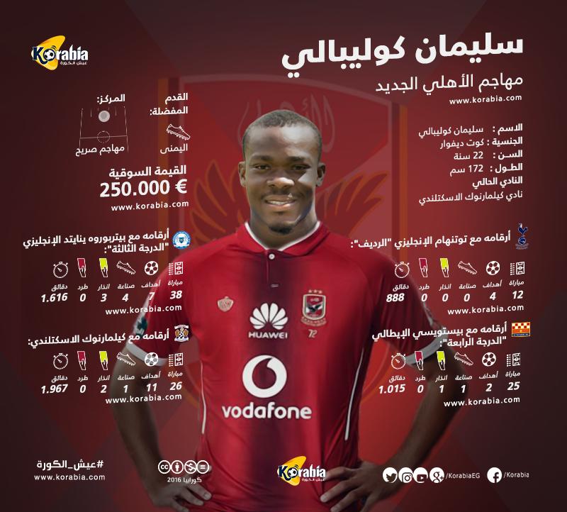 ارقام , تعرف علي مسيرة  كوليبالي لاعب الأهلي الجديد Coulibaly