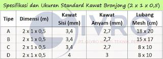 Spesifikasi Kawat Bronjong Dan Ukuran Kawat Bronjong