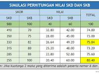 Perhitungan Penilaian Hasil SKD dan SKB CPNS 2018