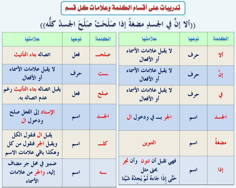 ملخص النحو فى اللغة العربية للفصل الثاني للصف الثاني عشر 1442