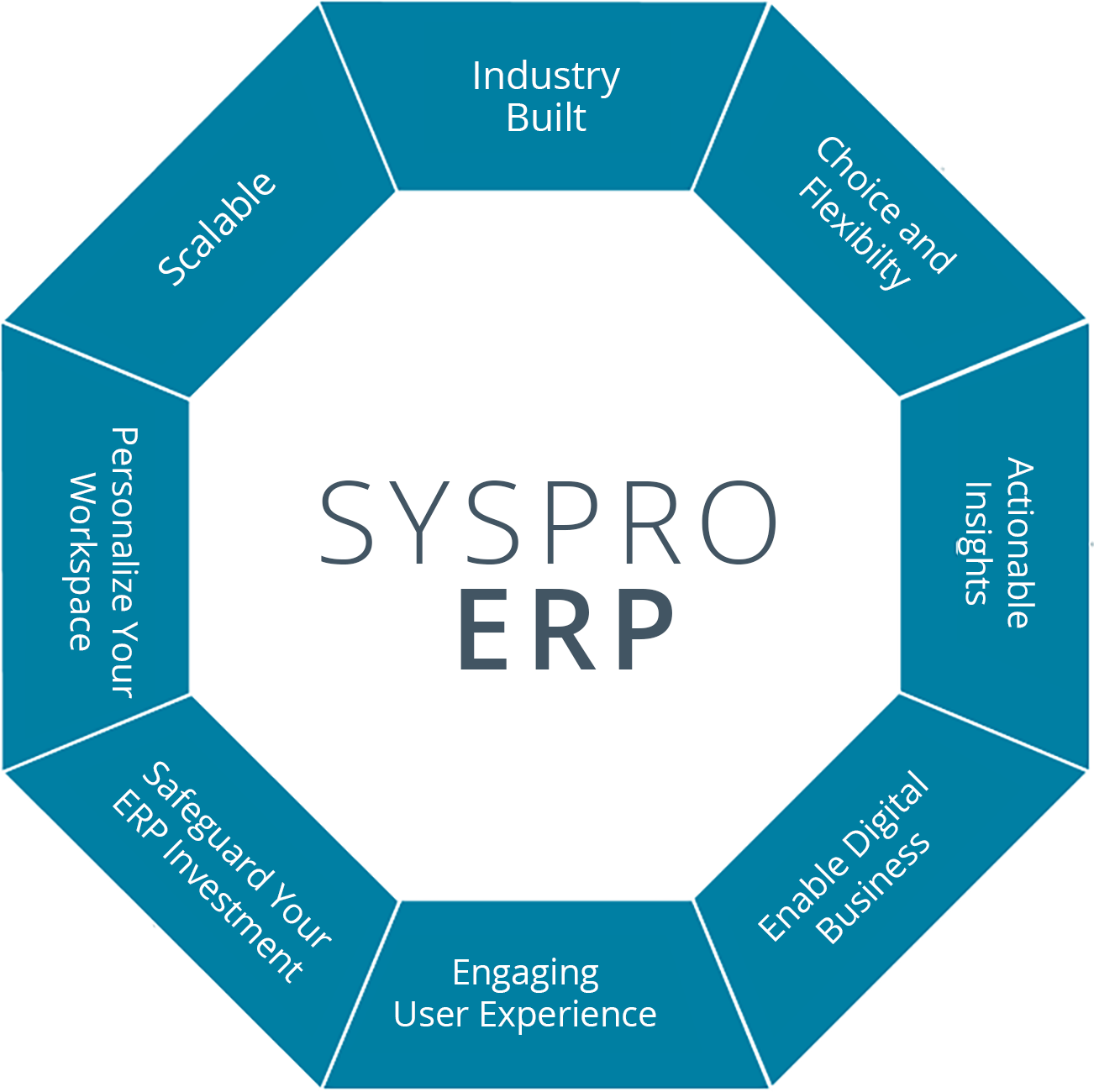 management information system erp sys in tata Erp systems help connect the wider-enterprise, allowing for resource capacity planning, job costing, asset tracking, and providing an array of business value, in terms of: optimizing data input and management by leveraging automation.