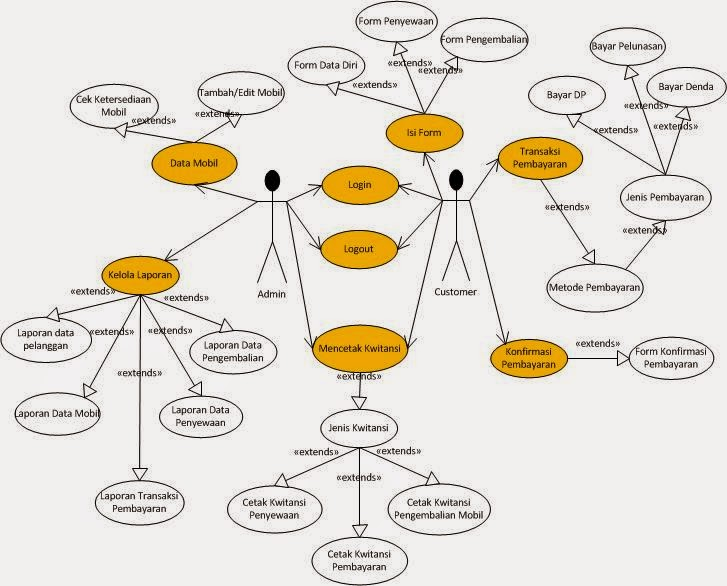 Contoh erd rental mobil lowongan kerja terbaru contoh diagram erd rental mobil choice image how to ccuart Choice Image